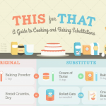 A Guide to Baking and Cooking Substitutions Infographic – Feature Image