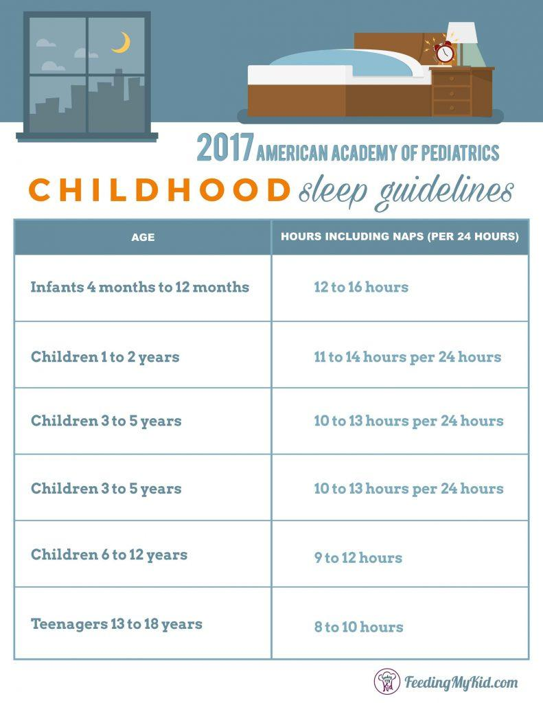 How much sleep do kids need? Learn everything you need to know about the 2017 American Academy of Pediatrics' childhood sleep guidelines.